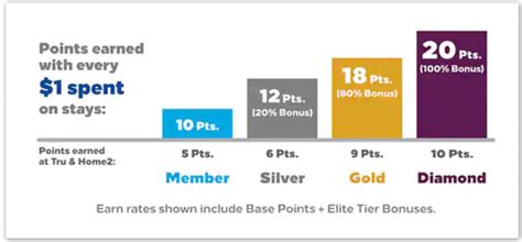 Hilton Honors Gold & Diamond Fast Track Offers For