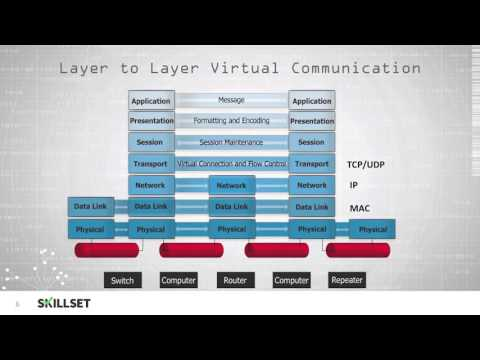 Application Layer (Internet protocol Suite) ~ Networking Space