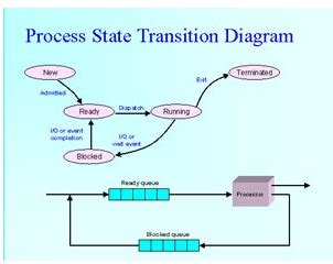 What is the difference between process and threads in
