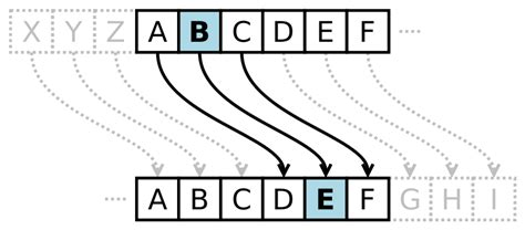 Caesar Cipher in Java (Encryption and Decryption) - The
