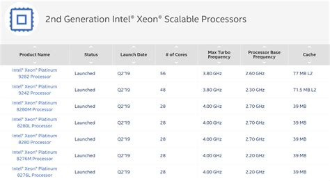 Intel shows off Xeon Platinum CPU with up to 56 cores and