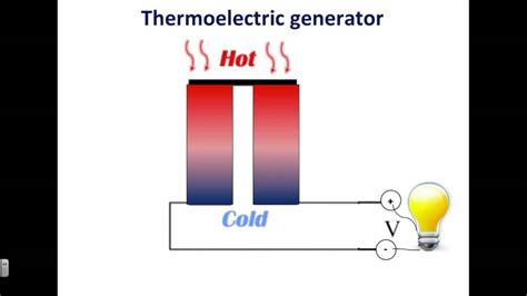 Jenna Walrath: Thermoelectric Materials - YouTube