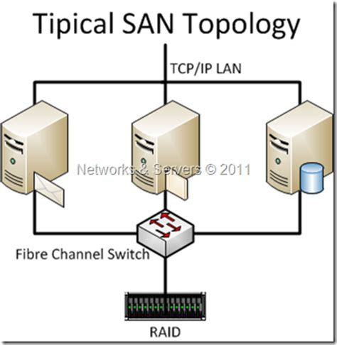 Networks and Servers: High Availability Storage (II)